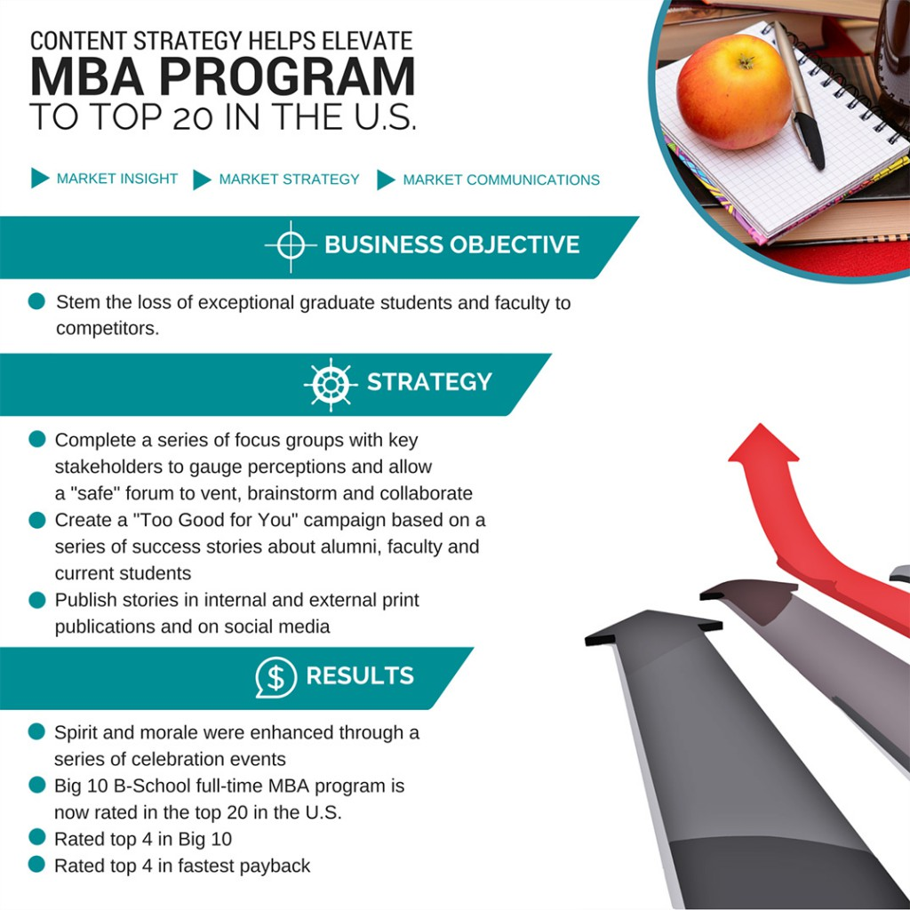 best mba essays Samples of mba essays by real candidates who were accepted to wharton, harvard, insead and other top ranked business schools.