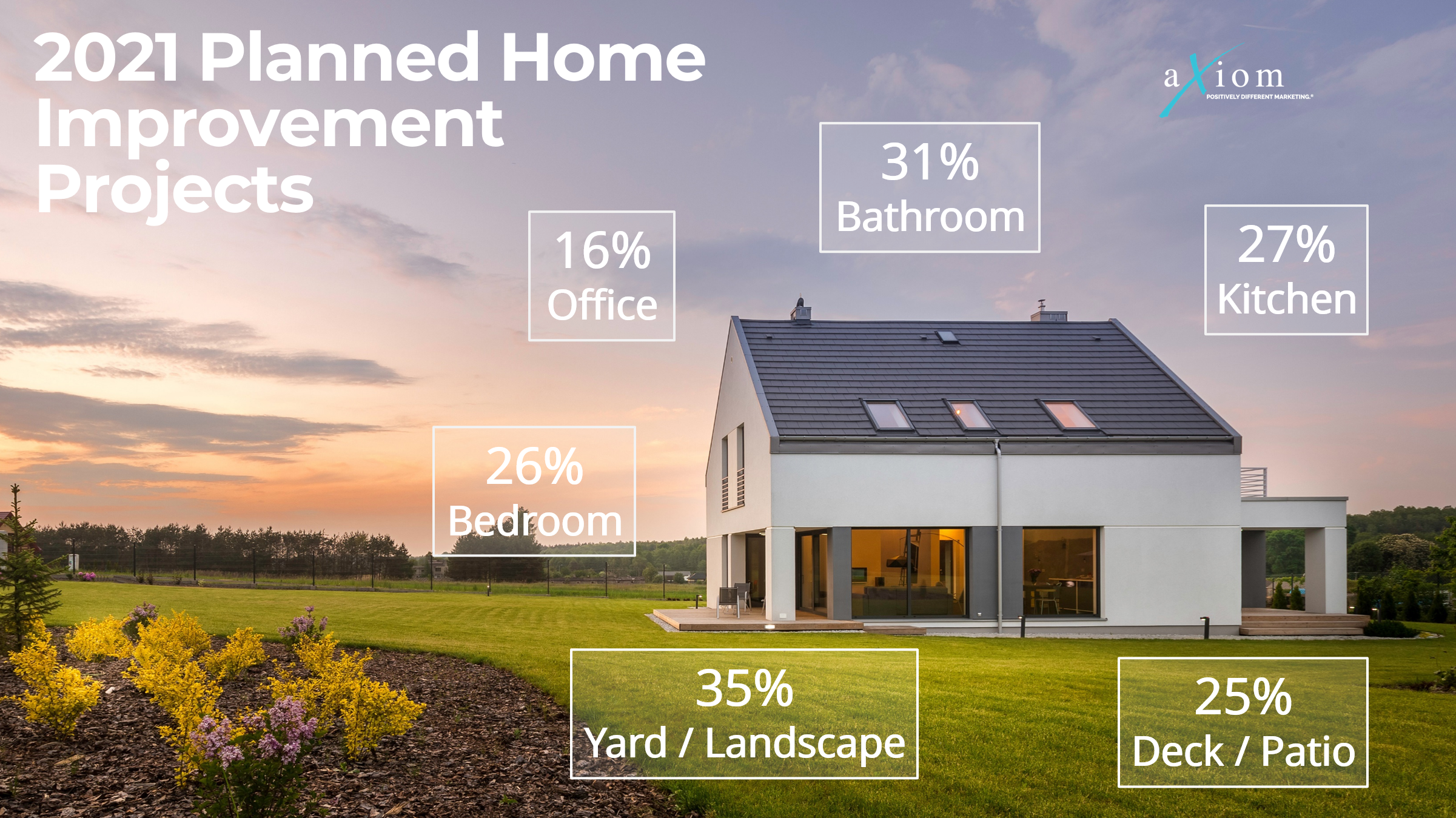 Axiom Marketing looks at forecasting home improvement in 2021.