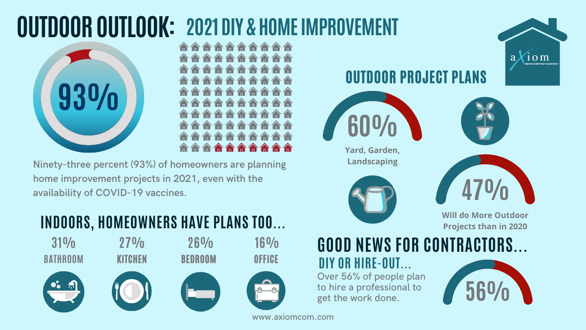 2021 Outdoor Outlook - Axiom Marketing