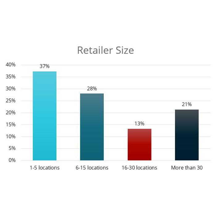 Carbon Credit Ag Retailer Size