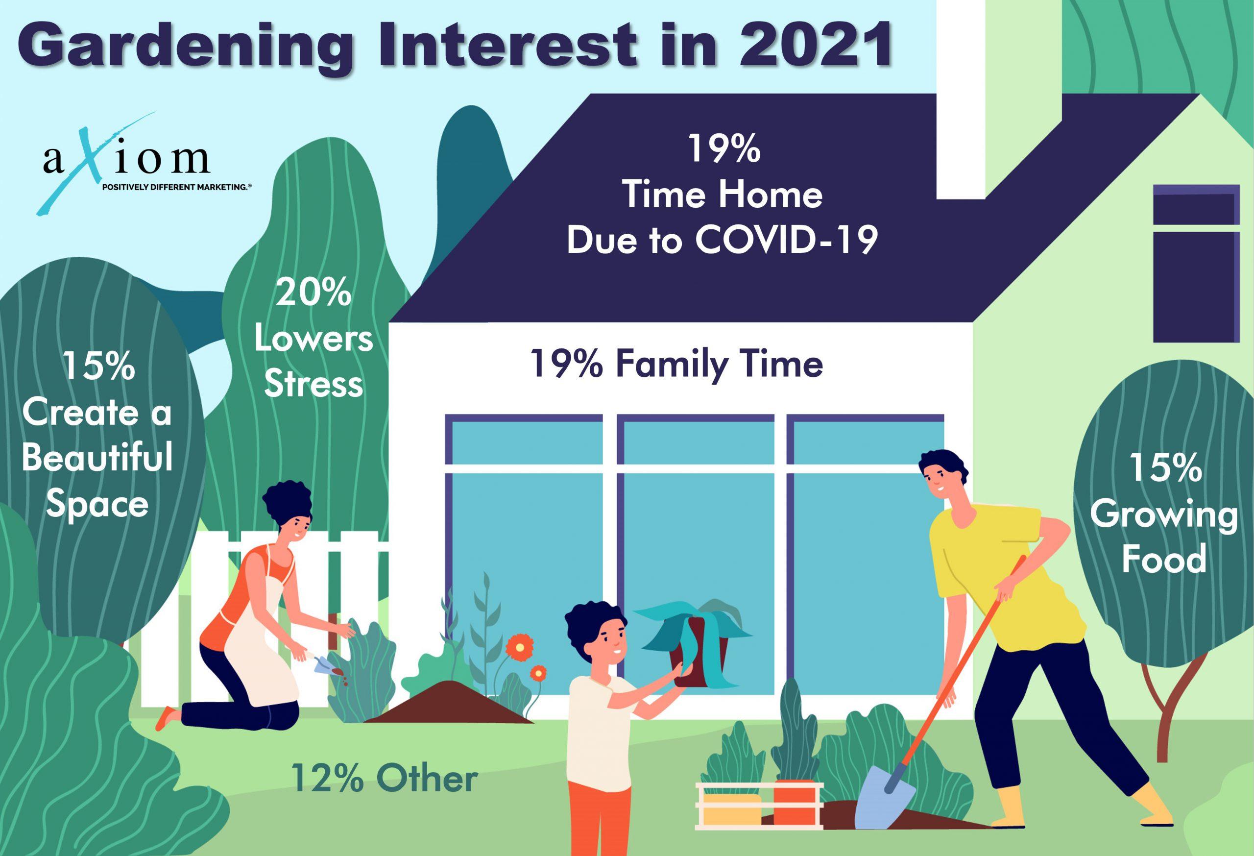 2022 Garden Survey Infographic